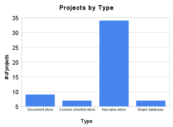 projects_by_type(2).png